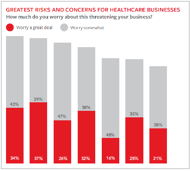 Greatest Risks Facing the Healthcare Industry