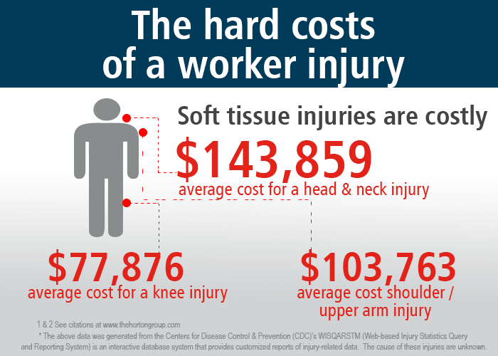 The Real Cost Of An Injured Worker  The Horton Group. Diabete Signs. Festival Signs. Differential Diagnosis Signs. 15 Traffic Signs. Genetic Disorder Signs. Safe Signs Of Stroke. Gmail Signs Of Stroke. Wst_29 Signs